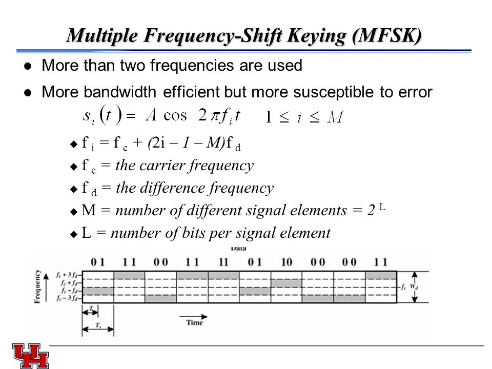 Multiple Frequency-Shift Keying (MFSK) More than two frequencies are used More bandwidth efficient but more susceptible to error u f i = f c + (2i – 1 – M)f d u f c = the carrier frequency u f d = the difference frequency u M = number of different signal elements = 2 L u L = number of bits per signal element