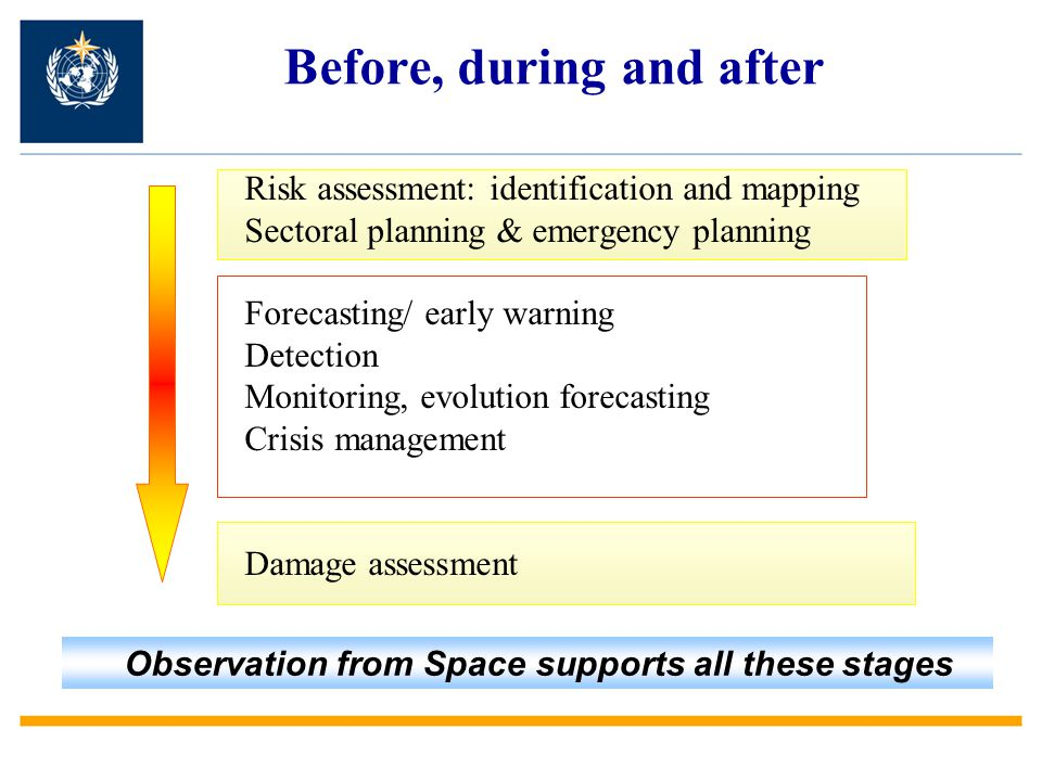 Before, during and after Risk assessment: identification and mapping Sectoral planning & emergency planning Forecasting/ early warning Detection Monitoring, evolution forecasting Crisis management Damage assessment Observation from Space supports all these stages