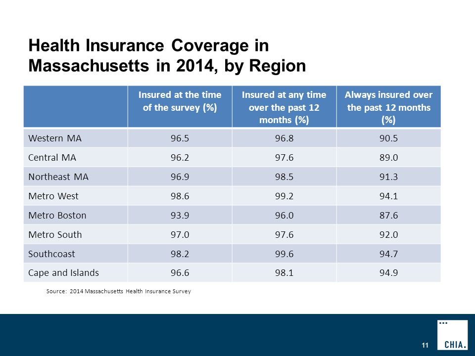 Health Insurance Coverage in Massachusetts in 2014, by Region 11 Source: 2014 Massachusetts Health Insurance Survey Insured at the time of the survey (%) Insured at any time over the past 12 months (%) Always insured over the past 12 months (%) Western MA Central MA Northeast MA Metro West Metro Boston Metro South Southcoast Cape and Islands