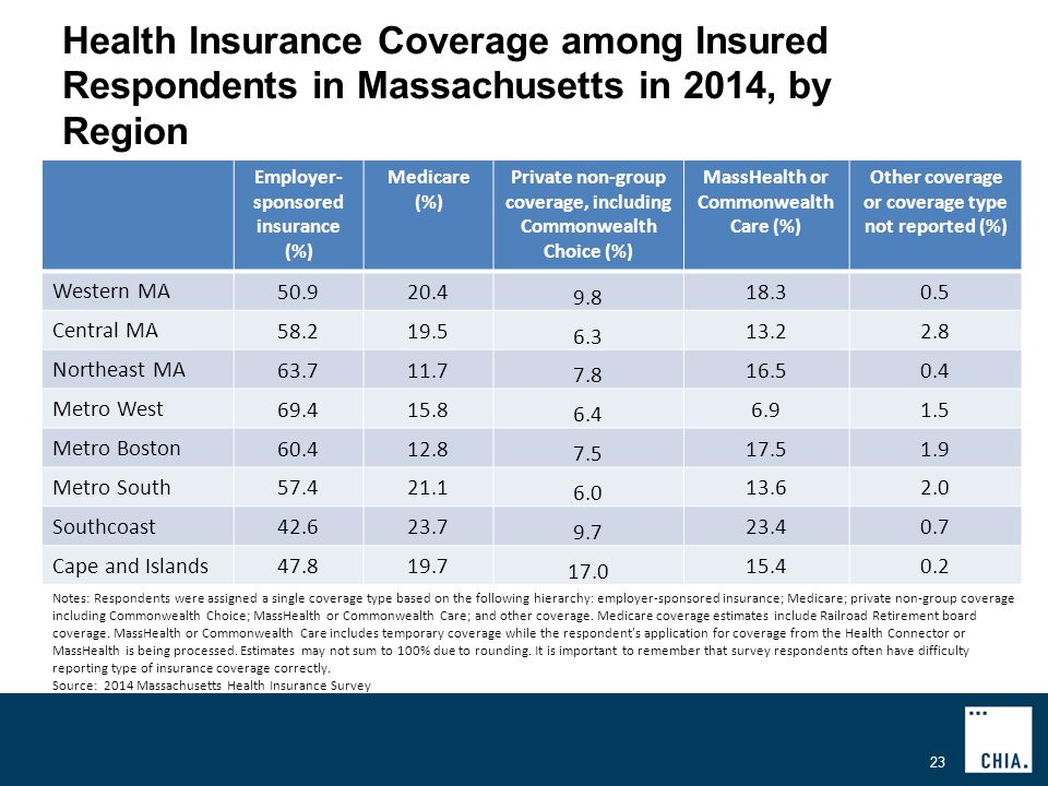 Health Insurance Coverage among Insured Respondents in Massachusetts in 2014, by Region 23 Employer- sponsored insurance (%) Medicare (%) Private non-group coverage, including Commonwealth Choice (%) MassHealth or Commonwealth Care (%) Other coverage or coverage type not reported (%) Western MA Central MA Northeast MA Metro West Metro Boston Metro South Southcoast Cape and Islands Notes: Respondents were assigned a single coverage type based on the following hierarchy: employer-sponsored insurance; Medicare; private non-group coverage including Commonwealth Choice; MassHealth or Commonwealth Care; and other coverage.