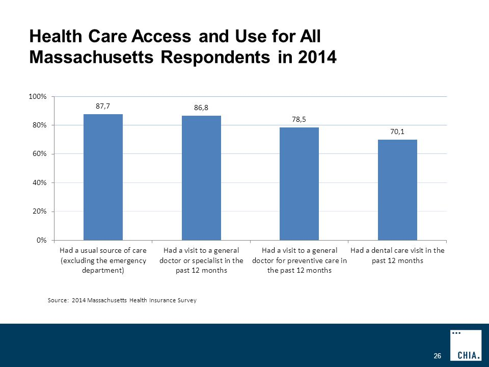 Health Care Access and Use for All Massachusetts Respondents in Source: 2014 Massachusetts Health Insurance Survey