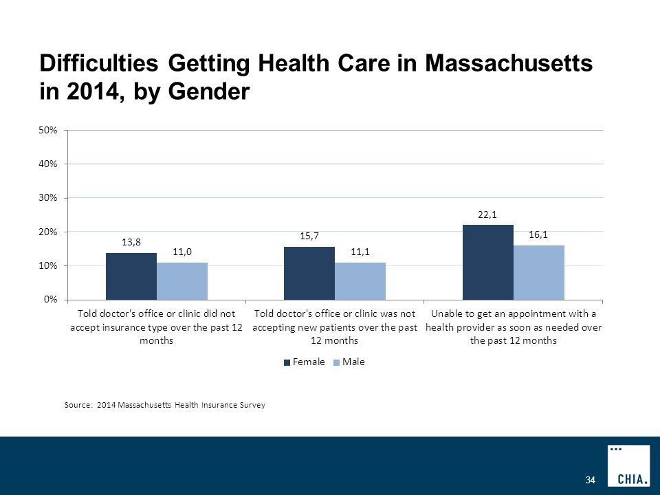 Difficulties Getting Health Care in Massachusetts in 2014, by Gender 34 Source: 2014 Massachusetts Health Insurance Survey