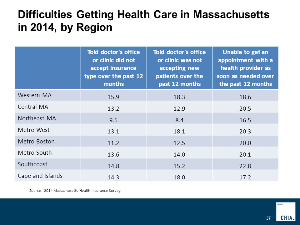 Difficulties Getting Health Care in Massachusetts in 2014, by Region 37 Source: 2014 Massachusetts Health Insurance Survey Told doctor s office or clinic did not accept insurance type over the past 12 months Told doctor s office or clinic was not accepting new patients over the past 12 months Unable to get an appointment with a health provider as soon as needed over the past 12 months Western MA Central MA Northeast MA Metro West Metro Boston Metro South Southcoast Cape and Islands