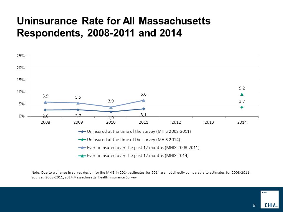 Uninsurance Rate for All Massachusetts Respondents, and Note: Due to a change in survey design for the MHIS in 2014, estimates for 2014 are not directly comparable to estimates for