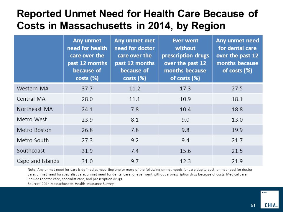 Reported Unmet Need for Health Care Because of Costs in Massachusetts in 2014, by Region 51 Any unmet need for health care over the past 12 months because of costs (%) Any unmet met need for doctor care over the past 12 months because of costs (%) Ever went without prescription drugs over the past 12 months because of costs (%) Any unmet need for dental care over the past 12 months because of costs (%) Western MA Central MA Northeast MA Metro West Metro Boston Metro South Southcoast Cape and Islands Note: Any unmet need for care is defined as reporting one or more of the following unmet needs for care due to cost: unmet need for doctor care, unmet need for specialist care, unmet need for dental care, or ever went without a prescription drug because of costs.
