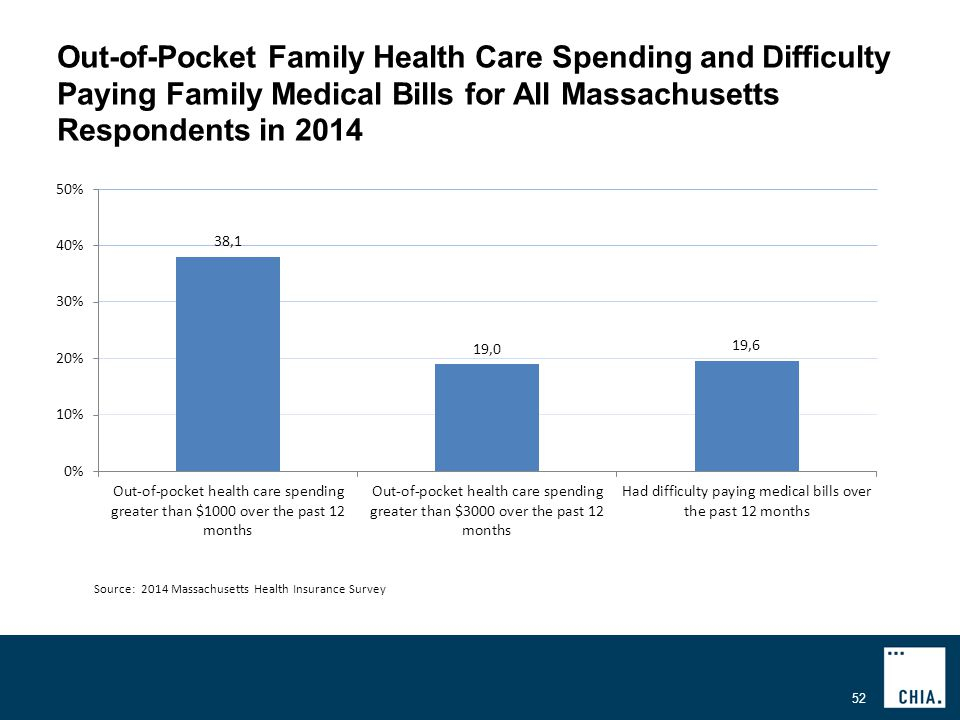 Out-of-Pocket Family Health Care Spending and Difficulty Paying Family Medical Bills for All Massachusetts Respondents in Source: 2014 Massachusetts Health Insurance Survey