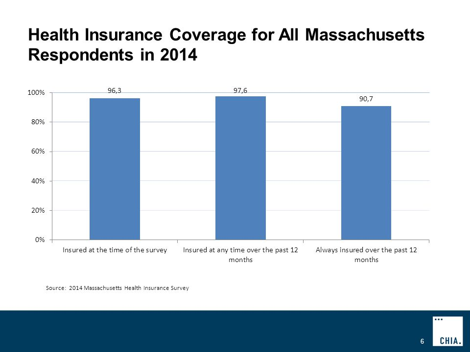 Health Insurance Coverage for All Massachusetts Respondents in Source: 2014 Massachusetts Health Insurance Survey