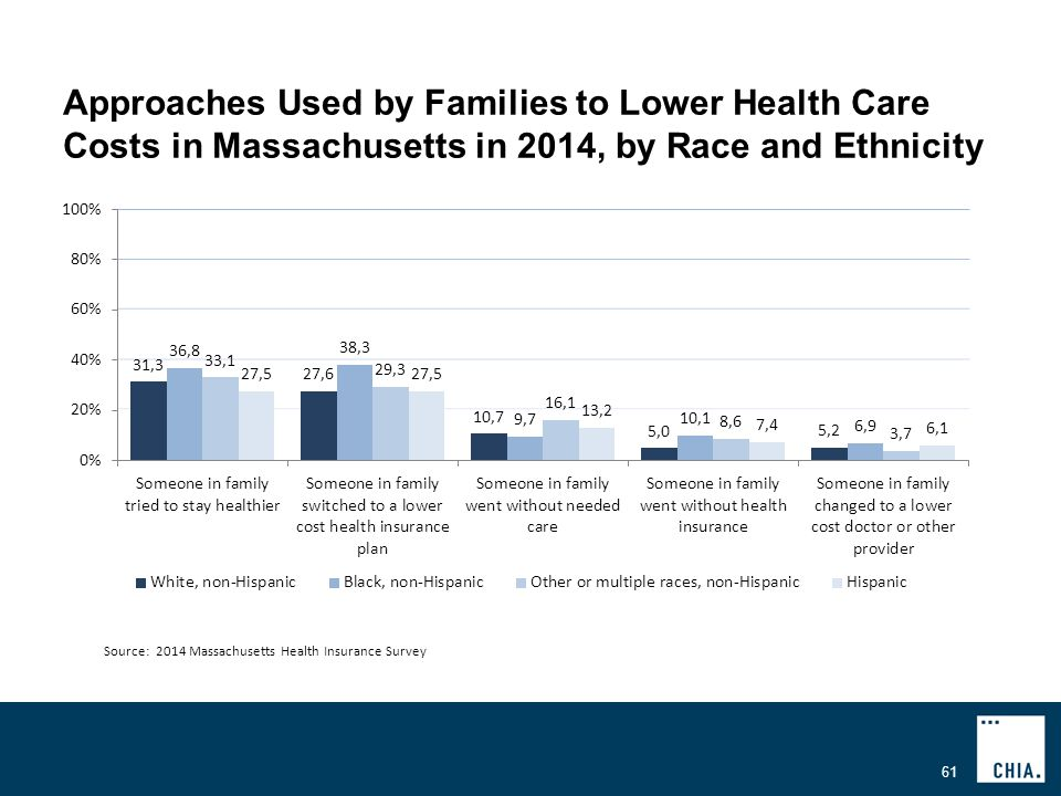 Approaches Used by Families to Lower Health Care Costs in Massachusetts in 2014, by Race and Ethnicity 61 Source: 2014 Massachusetts Health Insurance Survey