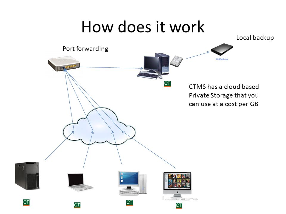 How does it work Local backup Port forwarding CTMS has a cloud based Private Storage that you can use at a cost per GB