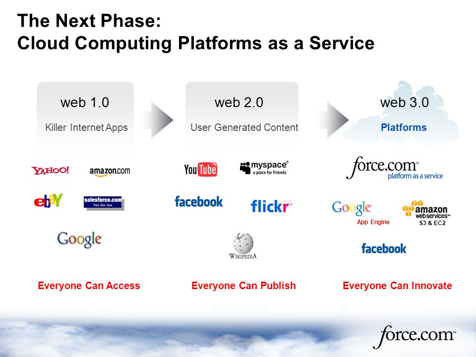 The Next Phase: Cloud Computing Platforms as a Service web 1.0web 2.0web 3.0 User Generated ContentKiller Internet AppsPlatforms Everyone Can PublishEveryone Can InnovateEveryone Can Access App Engine S3 & EC2