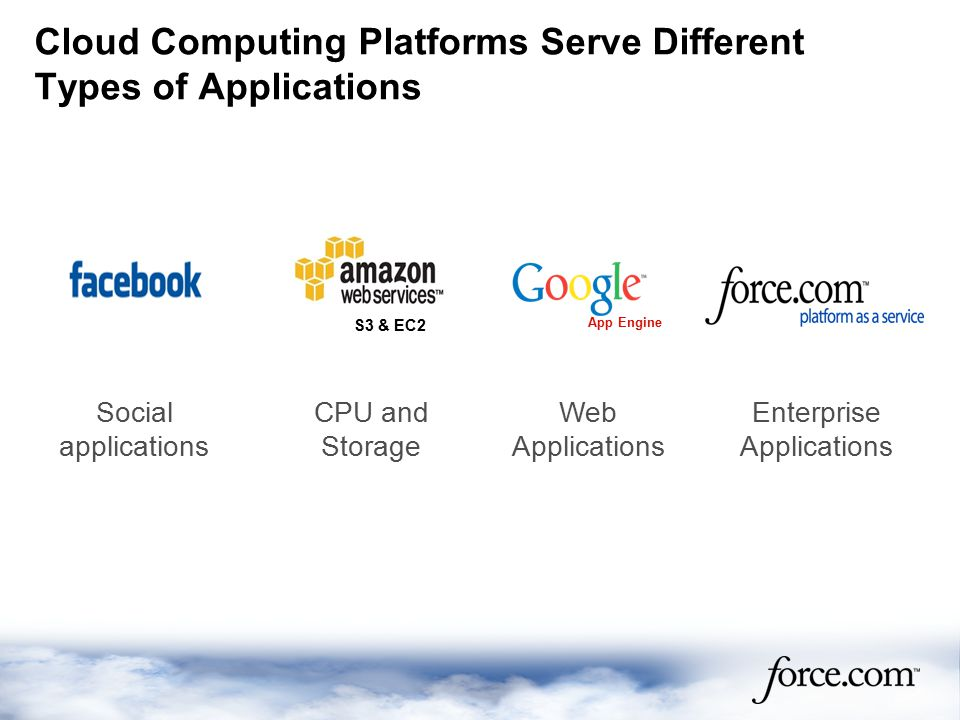 Cloud Computing Platforms Serve Different Types of Applications Social applications Web Applications Enterprise Applications CPU and Storage S3 & EC2 App Engine