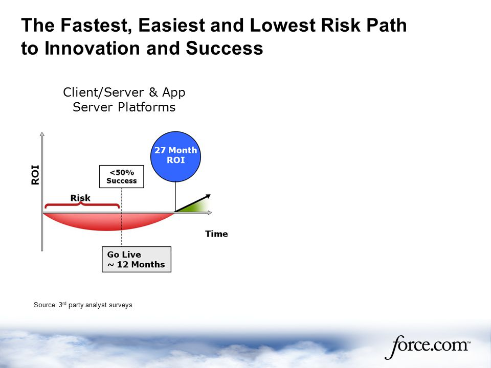The Fastest, Easiest and Lowest Risk Path to Innovation and Success Client/Server & App Server Platforms Platform as a Service Source: 3 rd party analyst surveys Source Salesforce.com Customer Relationship Survey conducted in Feb.