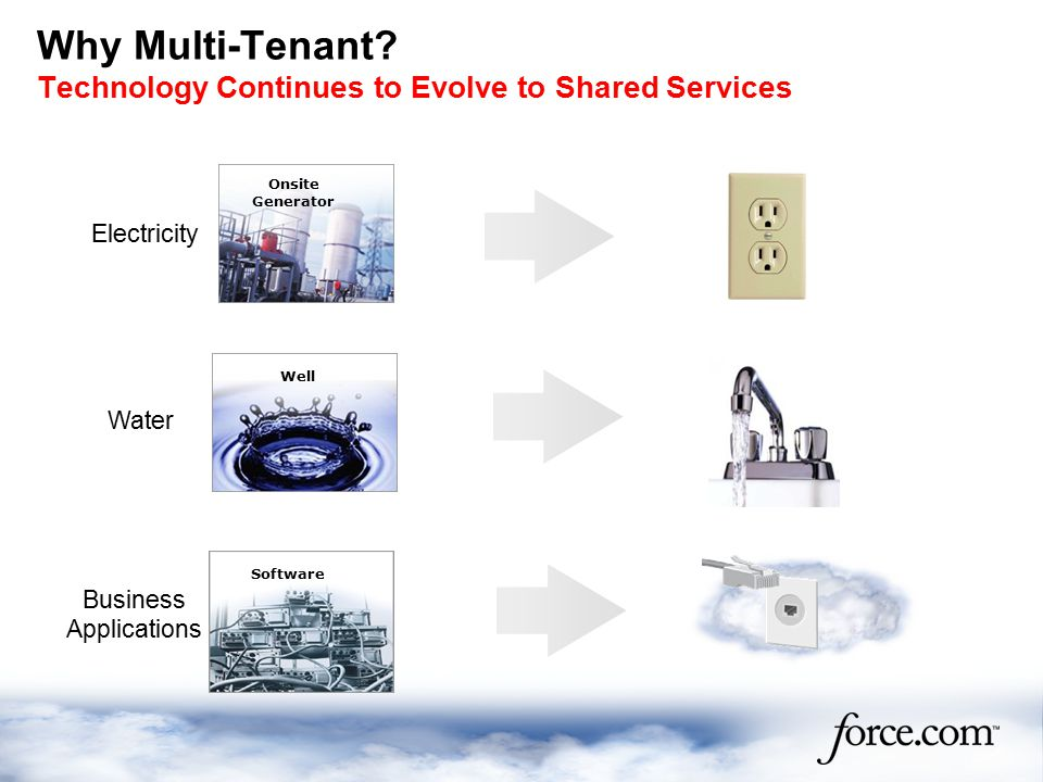 Why Multi-Tenant.