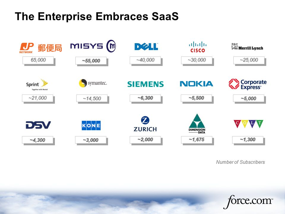The Enterprise Embraces SaaS Number of Subscribers ~14,500~14,500 ~21,000~21,000 ~40,000~40,000 ~30,000~30,000 ~25,000~25,000 65,00065,000 ~5,000~5,000 ~55,000~55,000 ~3,000~3,000 ~2,000~2,000 ~4,300~4,300 ~6,300~6,300 ~5,500~5,500 ~1,675~1,675 ~1,300~1,300
