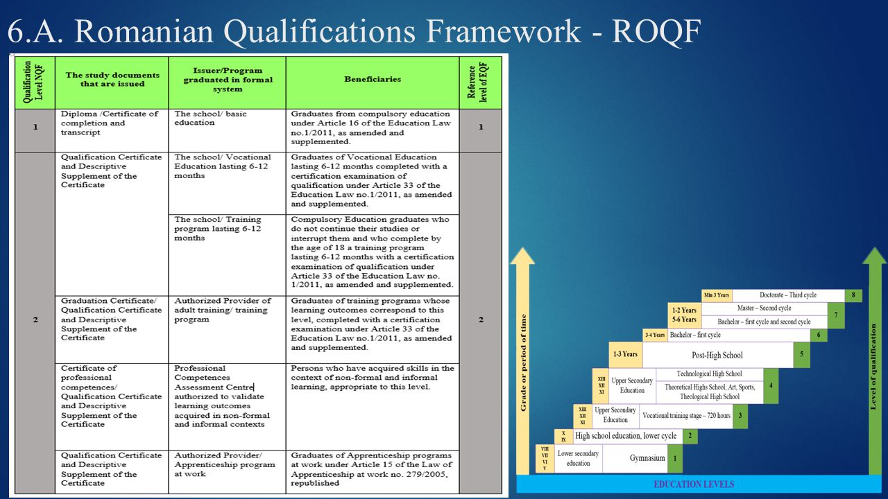 6.A. Romanian Qualifications Framework - ROQF