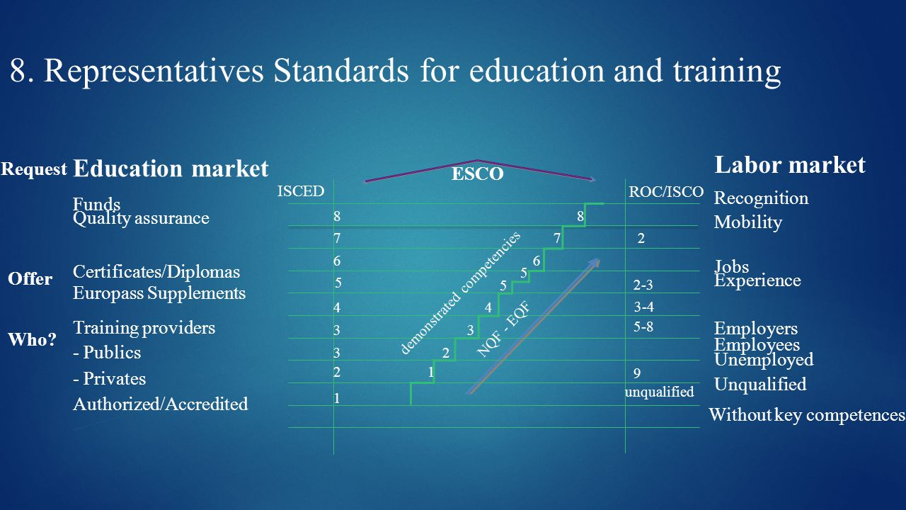 Labor market Education market Funds ESCO Recognition Mobility Request Quality assurance Offer Who.