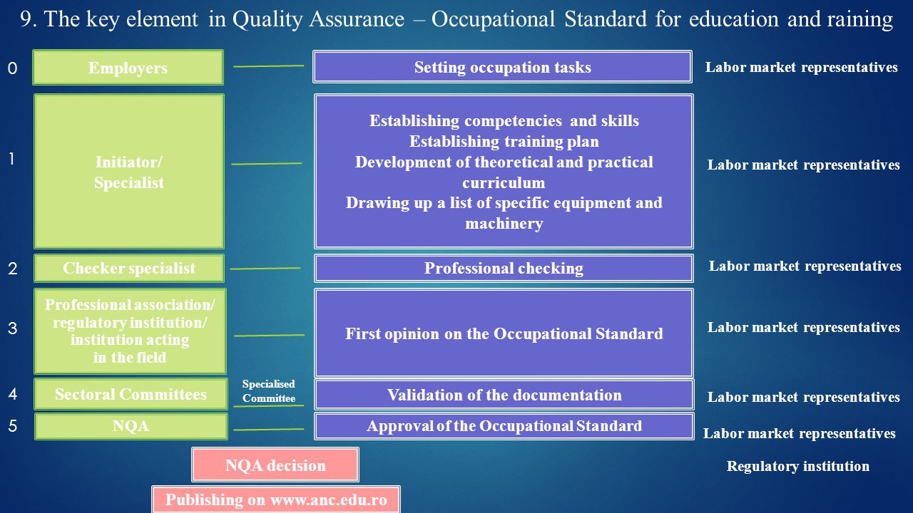 Employers Initiator/ Specialist Checker specialist Professional association/ regulatory institution/ institution acting in the field Sectoral Committees Setting occupation tasks Establishing competencies and skills Establishing training plan Development of theoretical and practical curriculum Drawing up a list of specific equipment and machinery Professional checking First opinion on the Occupational Standard NQA Validation of the documentation Approval of the Occupational Standard Regulatory institution NQA decision Publishing on   Labor market representatives Specialised Committee