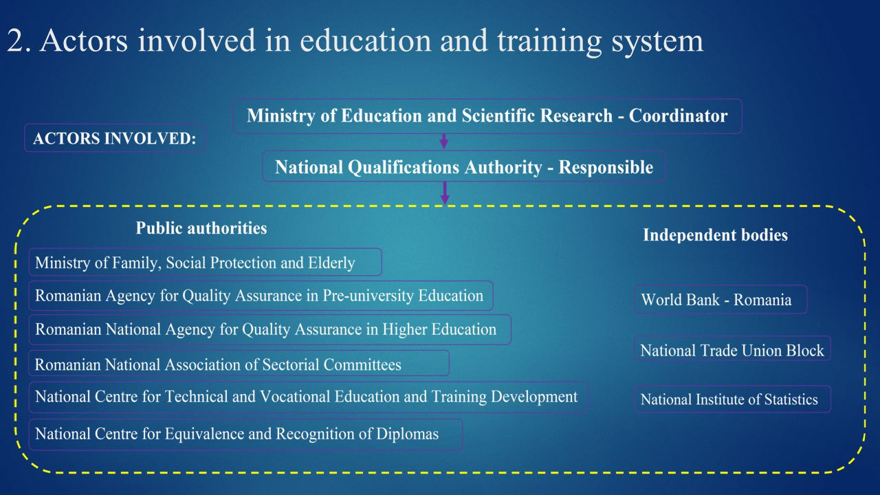 2. Actors involved in education and training system