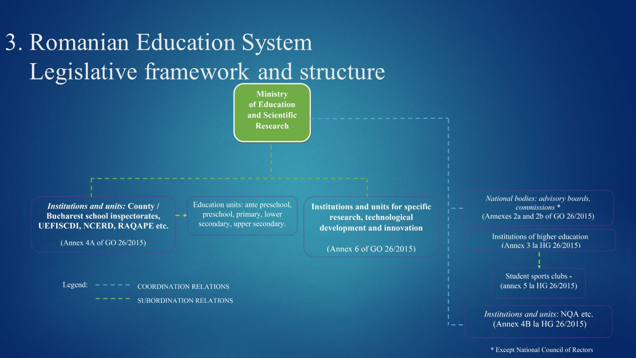 3. Romanian Education System Legislative framework and structure