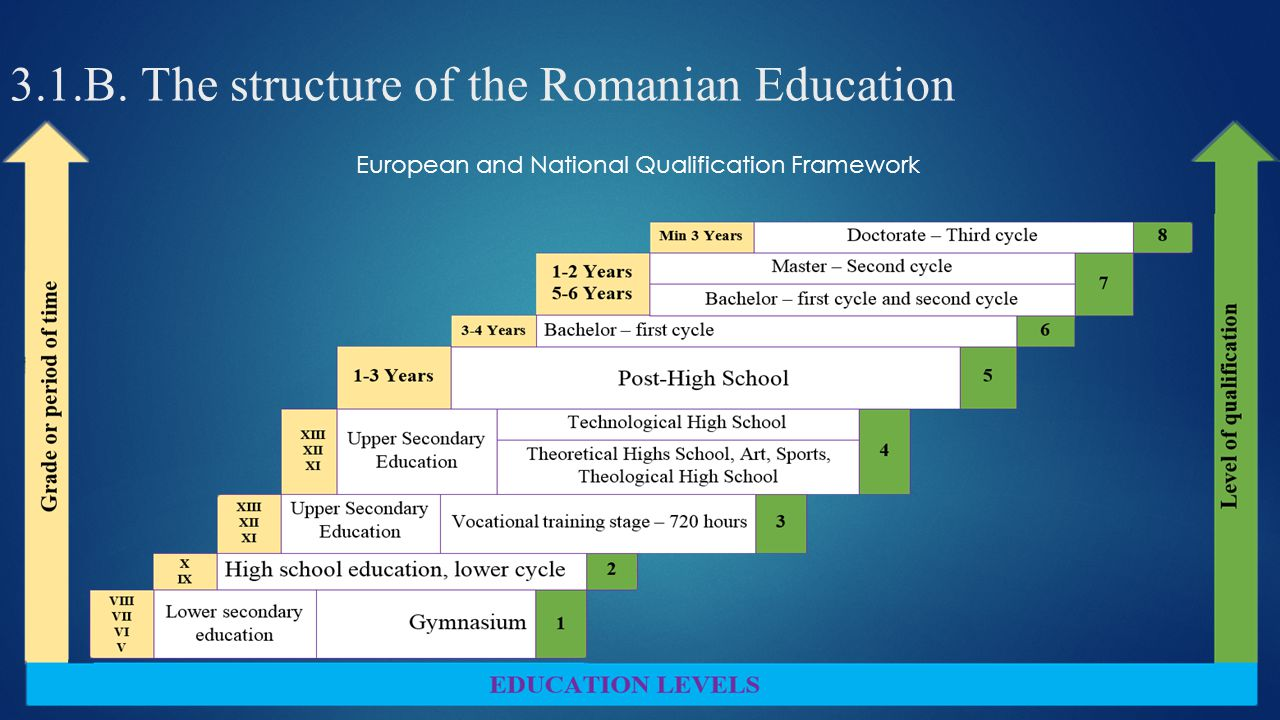 3.1.B. The structure of the Romanian Education European and National Qualification Framework