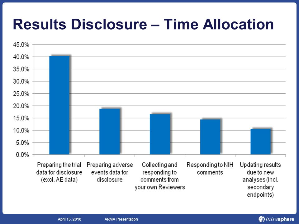 Solutions to the meet global requirements for public data disclosure ...