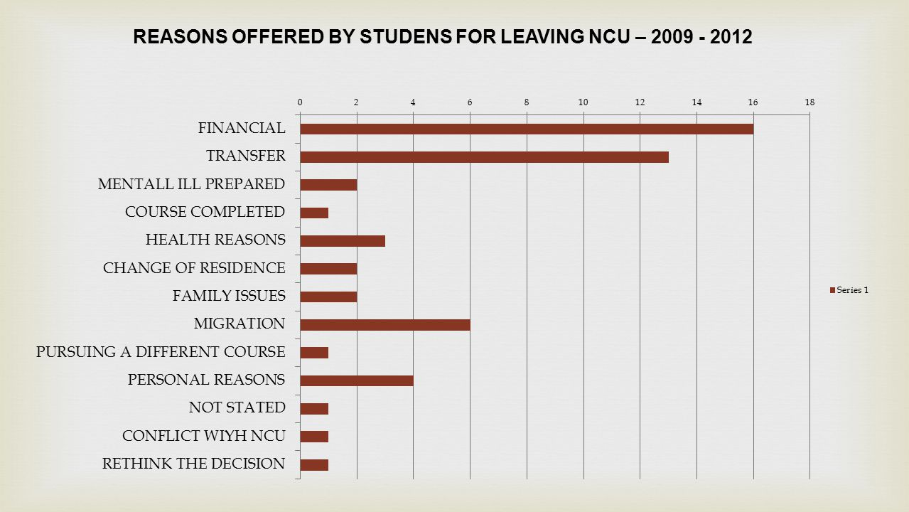 REASONS NUMBER OF STUDENTS FINANCIAL 16 TRANSFER TO OTHER INSTITUTIONS 13 MENTALLY ILL PREPARED 2 COURSE COMPLETED 1 HEALTH REASONS 3 CHANGE OF RESIDENCE 2 FAMILY ISSUES 2 MIGRATION 6 PURSUING A DIFFERENT COURSE 1 PERSONAL REASONS 4 NOT STATED 1 CONFLICT WITH NCU 1 RETHINK THE DECISION 1 REASONS OFFERED BY STUDENTS FOR LEAVING NCU