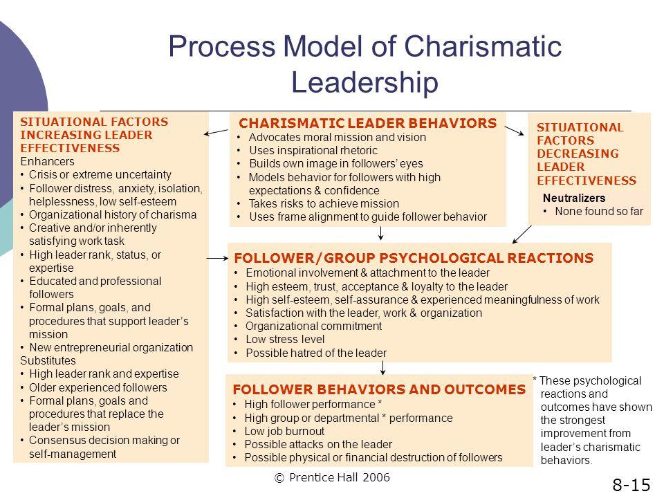 © Prentice Hall 2006 Process Model of Charismatic Leadership CHARISMATIC LEADER BEHAVIORS Advocates moral mission and vision Uses inspirational rhetor