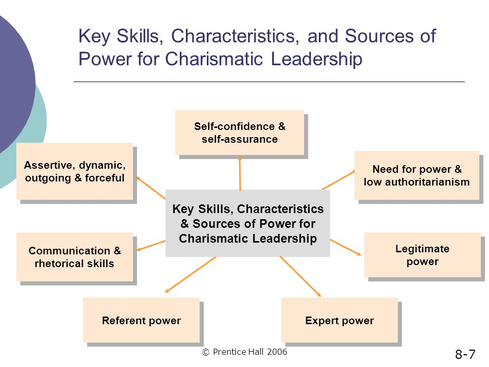 © Prentice Hall 2006 Key Skills, Characteristics, and Sources of Power for Charismatic Leadership Key Skills, Characteristics & Sources of Power for C