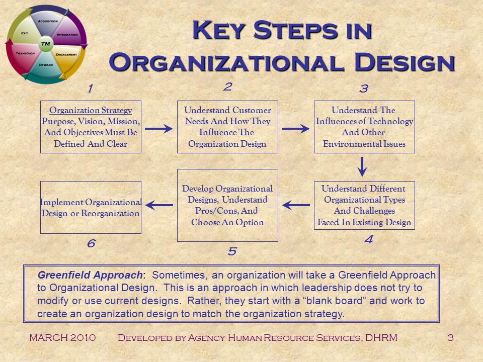 MARCH 2010Developed by Agency Human Resource Services, DHRM3 Key Steps in Organizational Design Organization Strategy Purpose, Vision, Mission, And Objectives Must Be Defined And Clear Understand Customer Needs And How They Influence The Organization Design Understand The Influences of Technology And Other Environmental Issues Understand Different Organizational Types And Challenges Faced In Existing Design Develop Organizational Designs, Understand Pros/Cons, And Choose An Option Greenfield Approach: Sometimes, an organization will take a Greenfield Approach to Organizational Design.