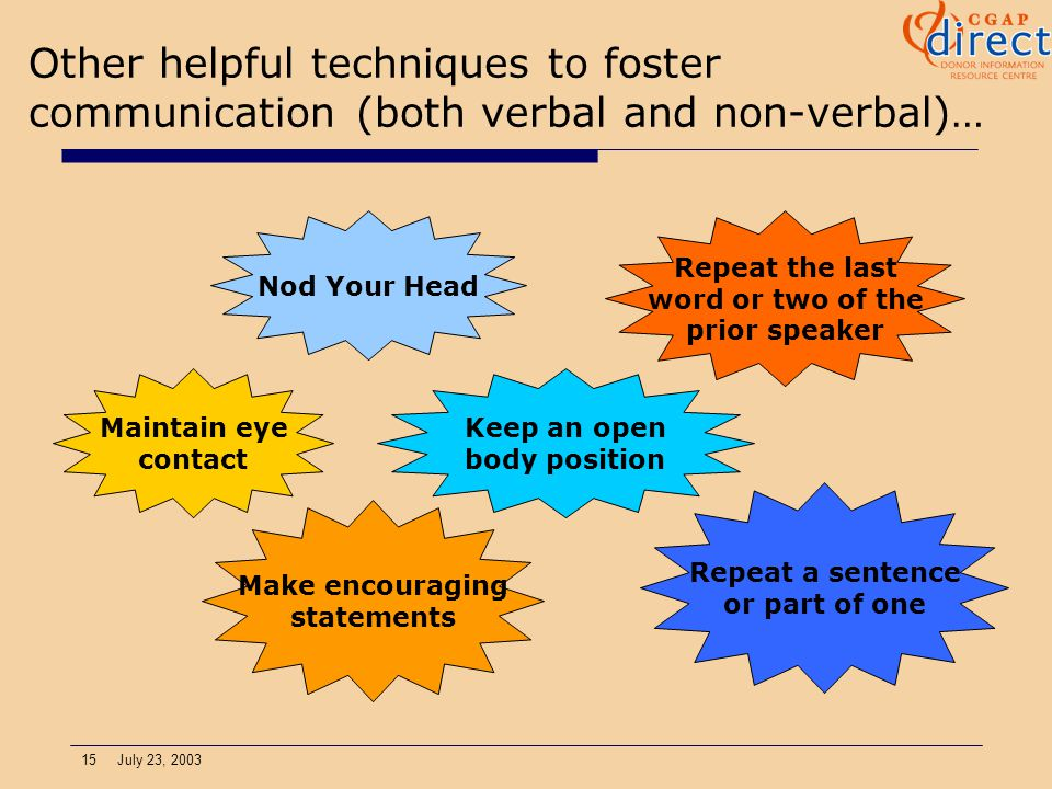 15 July 23, 2003 Other helpful techniques to foster communication (both verbal and non-verbal)… Maintain eye contact Make encouraging statements Nod Your Head Keep an open body position Repeat a sentence or part of one Repeat the last word or two of the prior speaker