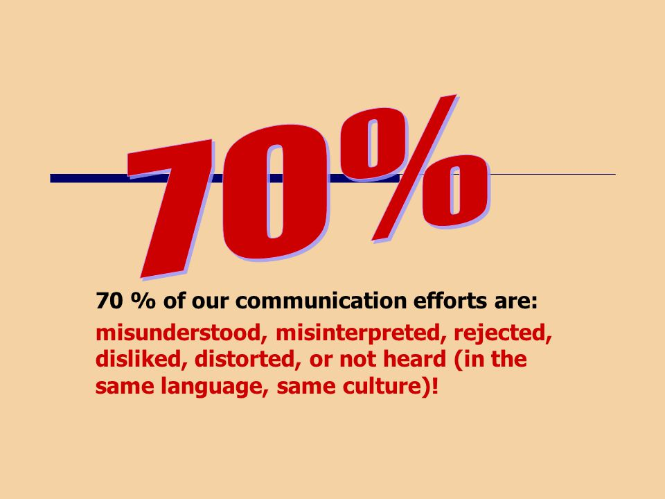 70 % of our communication efforts are: misunderstood, misinterpreted, rejected, disliked, distorted, or not heard (in the same language, same culture)!