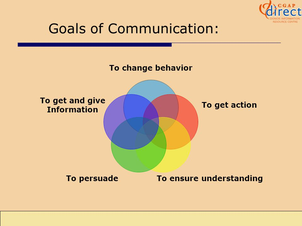 4 July 23, 2003 Goals of Communication: To change behavior To get action To ensure understanding To persuade To get and give Information