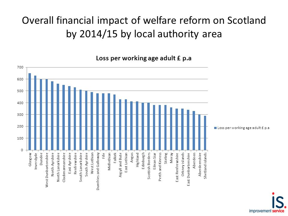 Overall financial impact of welfare reform on Scotland by 2014/15 by local authority area