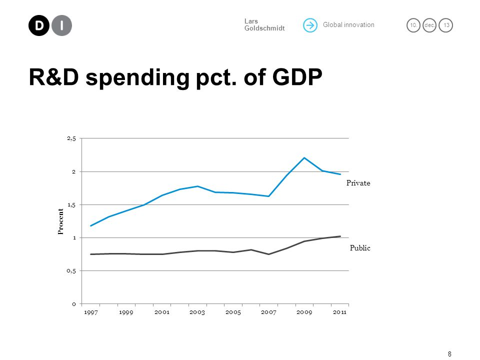 Global innovation 10.dec. 13 Lars Goldschmidt R&D spending pct. of GDP 8