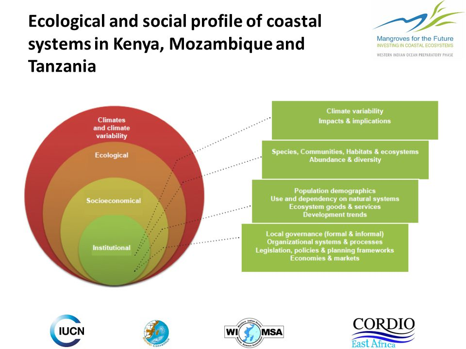 Ecological and social profile of coastal systems in Kenya, Mozambique and Tanzania