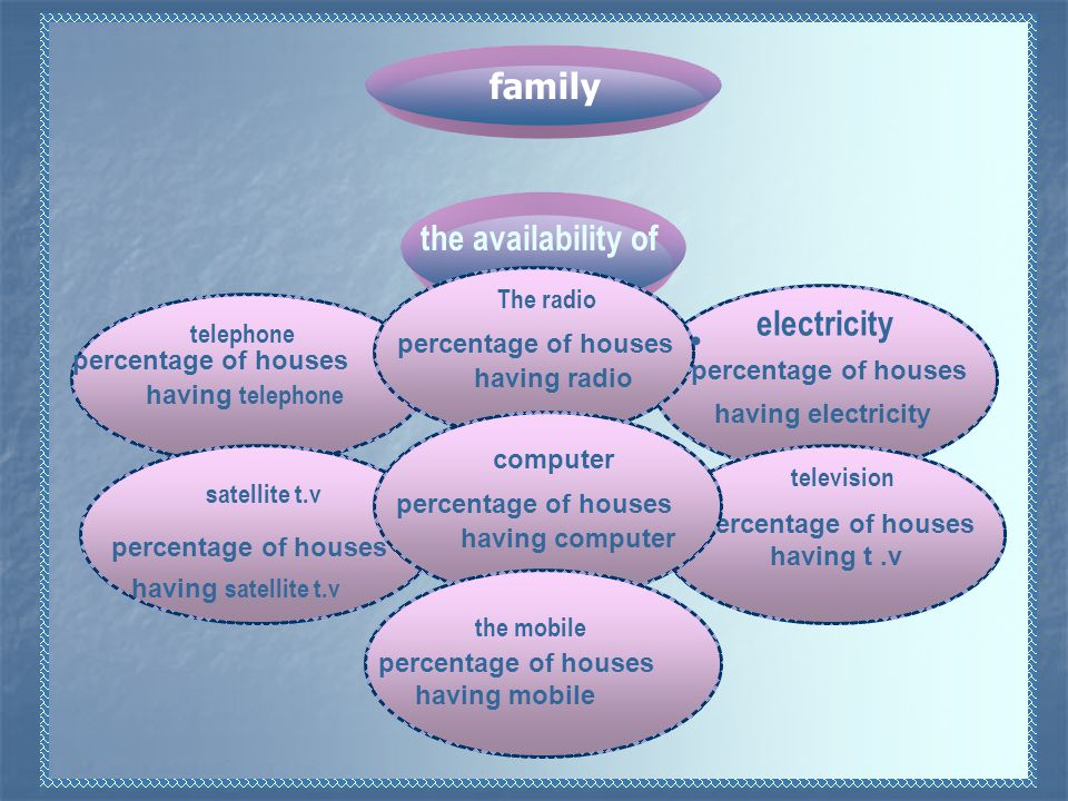 electricity television telephone satellite t.v percentage of houses having electricity percentage of houses having t.v percentage of houses having telephone percentage of houses having satellite t.v the availability of family The radio computer percentage of houses having radio percentage of houses having computer the mobile percentage of houses having mobile