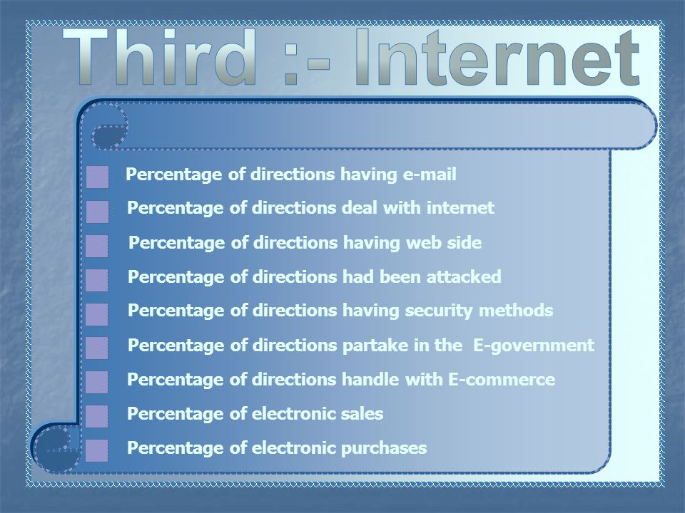 Percentage of directions deal with internet Percentage of directions having web side Percentage of directions had been attacked Percentage of directions having security methods Percentage of directions partake in the E-government Percentage of directions having  Percentage of directions handle with E-commerce Percentage of electronic sales Percentage of electronic purchases