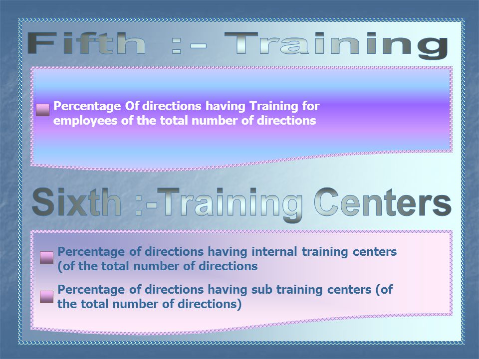 Percentage of directions having internal training centers (of the total number of directions Percentage of directions having sub training centers (of the total number of directions) Percentage Of directions having Training for employees of the total number of directions