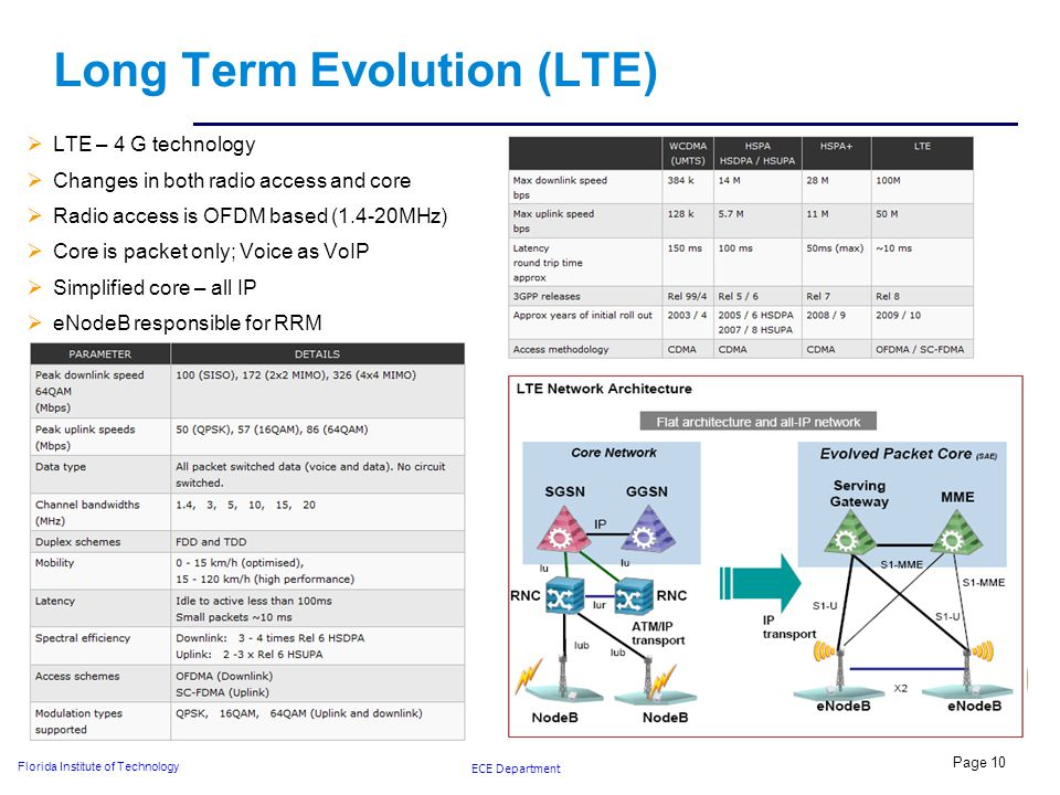 ECE Department Florida Institute of Technology Long Term Evolution (LTE)  LTE – 4 G technology  Changes in both radio access and core  Radio access is OFDM based (1.4-20MHz)  Core is packet only; Voice as VoIP  Simplified core – all IP  eNodeB responsible for RRM Page 10