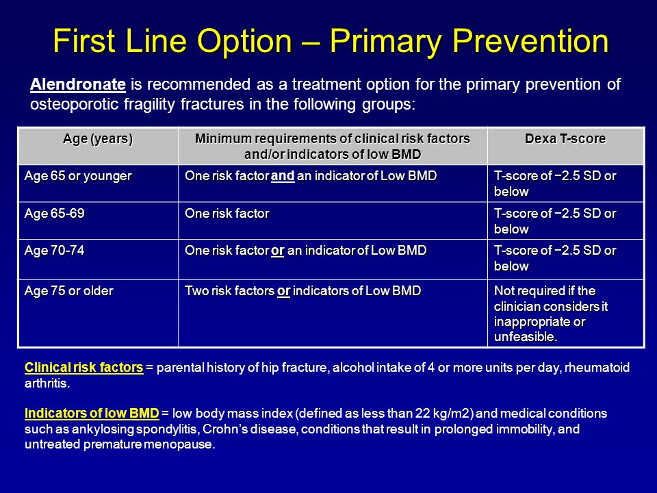 First Line Option – Primary Prevention Age (years) Minimum requirements of clinical risk factors and/or indicators of low BMD Dexa T-score Age 65 or younger One risk factor an indicator of Low BMD One risk factor and an indicator of Low BMD T-score of −2.5 SD or below Age One risk factor T-score of −2.5 SD or below Age One risk factor or an indicator of Low BMD T-score of −2.5 SD or below Age 75 or older Two risk factors or indicators of Low BMD Not required if the clinician considers it inappropriate or unfeasible.