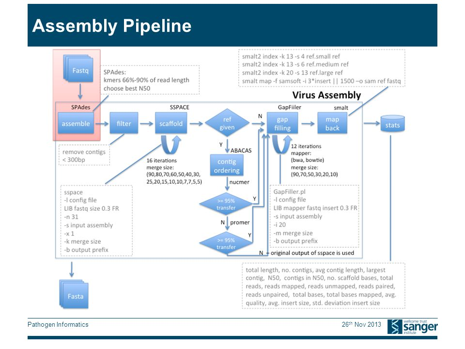 Pathogen Informatics 26 th Nov 2013 Assembly Pipeline