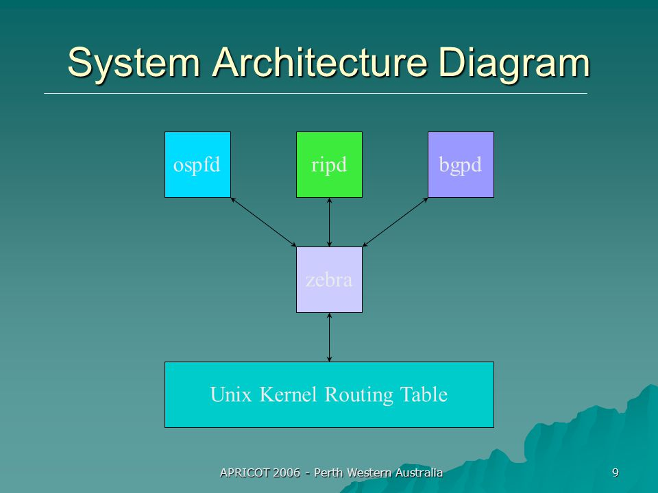 APRICOT 2006 - Perth Western Australia 9 System Architecture Diagram bgpdospfdripd zebra Unix Kernel Routing Table
