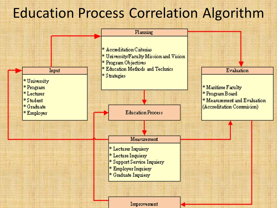 Education Process Correlation Algorithm