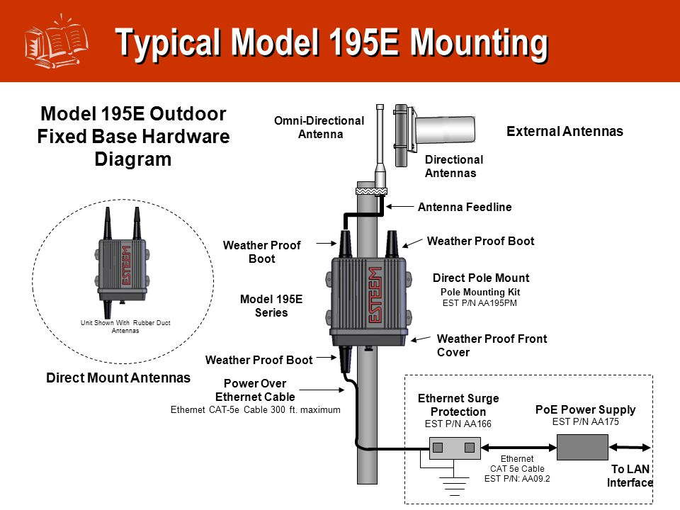 Typical Model 195E Mounting Model 195E Series Omni-Directional Antenna Model 195E Outdoor Fixed Base Hardware Diagram Direct Pole Mount Pole Mounting Kit EST P/N AA195PM Power Over Ethernet Cable Ethernet CAT-5e Cable 300 ft.