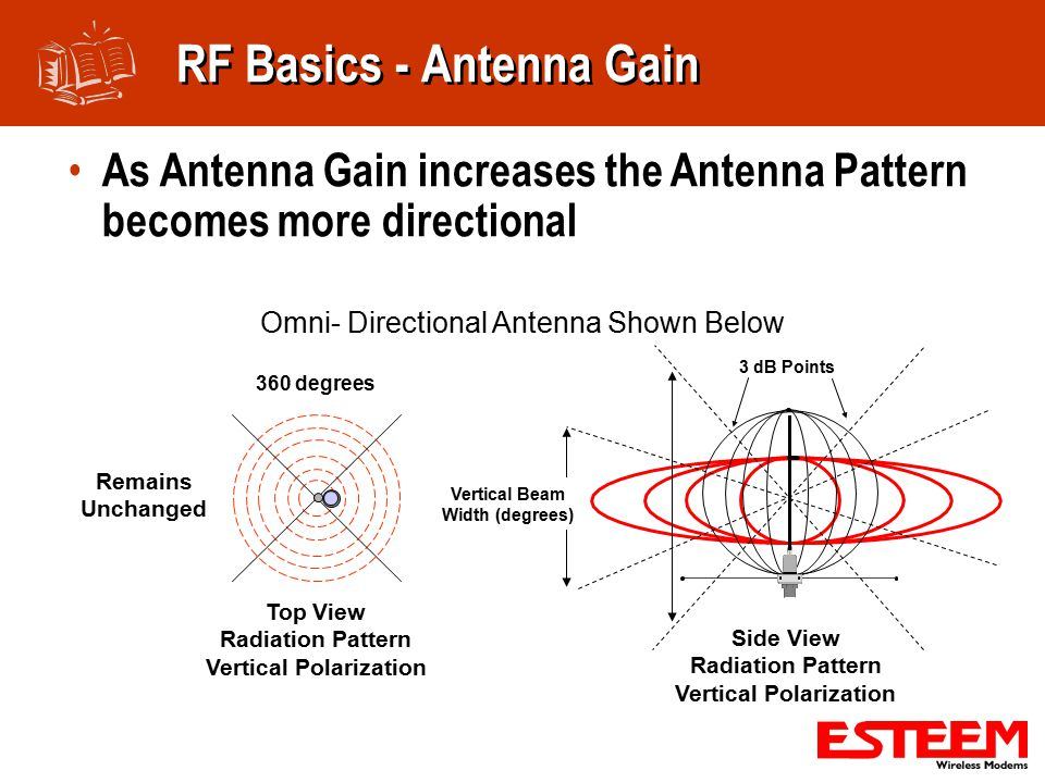 As Antenna Gain increases the Antenna Pattern becomes more directional Omni- Directional Antenna Shown Below Side View Radiation Pattern Vertical Polarization 3 dB Points Vertical Beam Width (degrees) RF Basics - Antenna Gain Top View Radiation Pattern Vertical Polarization 360 degrees Remains Unchanged