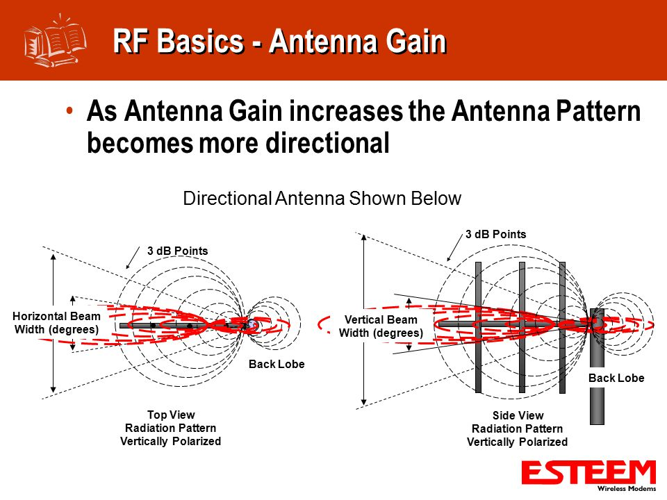 RF Basics - Antenna Gain As Antenna Gain increases the Antenna Pattern becomes more directional Top View Radiation Pattern Vertically Polarized Back Lobe 3 dB Points Side View Radiation Pattern Vertically Polarized 3 dB Points Back Lobe Vertical Beam Width (degrees) Directional Antenna Shown Below Horizontal Beam Width (degrees)
