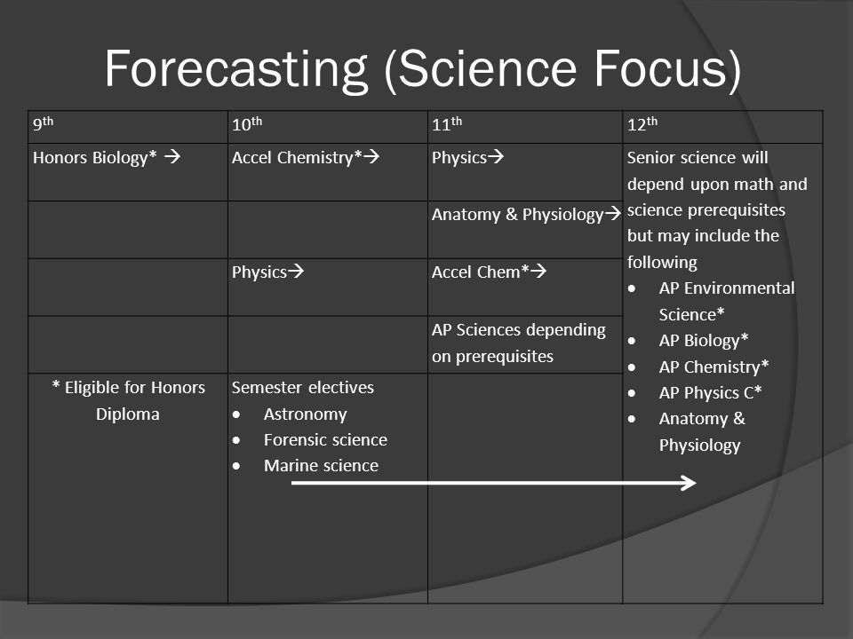 Forecasting (Science Focus) 9 th 10 th 11 th 12 th Honors Biology*  Accel Chemistry*  Physics  Senior science will depend upon math and science prerequisites but may include the following  AP Environmental Science*  AP Biology*  AP Chemistry*  AP Physics C*  Anatomy & Physiology Anatomy & Physiology  Physics  Accel Chem*  AP Sciences depending on prerequisites * Eligible for Honors Diploma Semester electives  Astronomy  Forensic science  Marine science