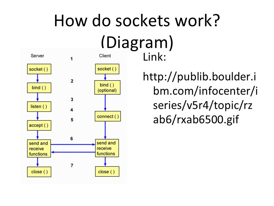How do sockets work.