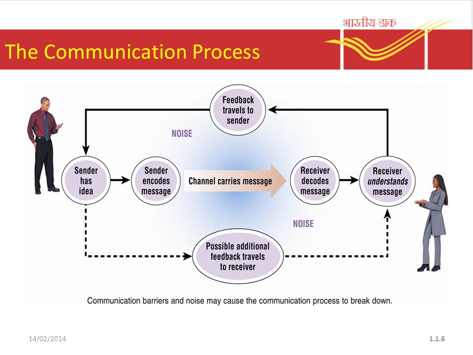 5 What is Communication.
