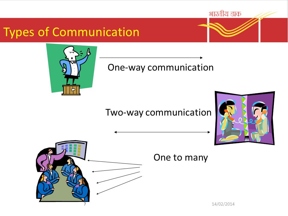 1.1.6 The Communication Process